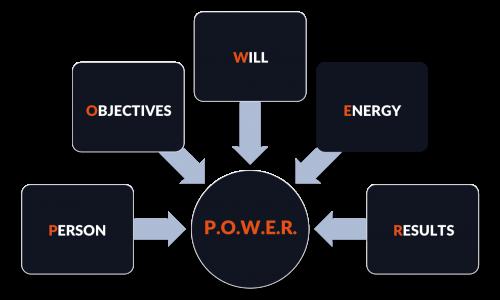 Metodologia POWER